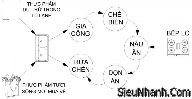 tim-hieu-kich-thuoc-dao-bep-dung-chuan-dam-bao-an-toan-2